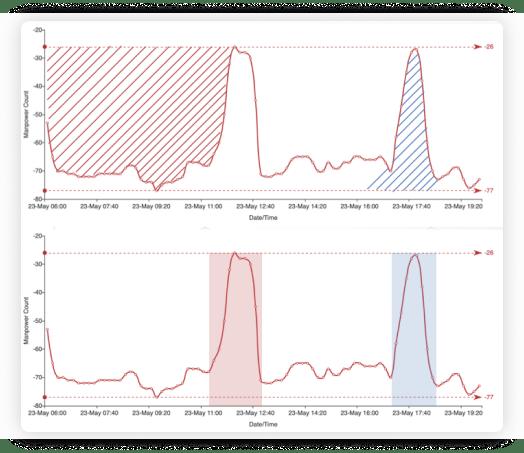 Image depicting analysis of occupancy monitoring