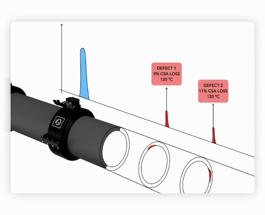 Image depicting how GUMPS Continuously monitors internal and external pipe surface