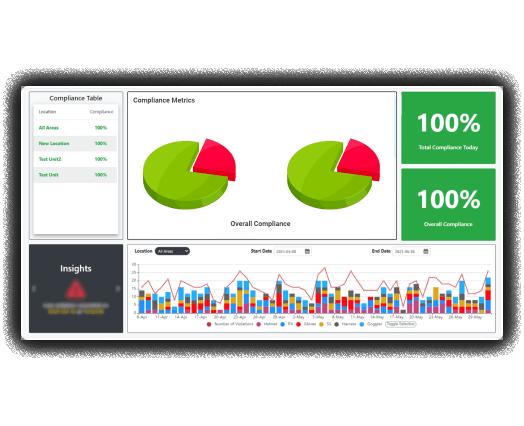 Dashboard to track COVID compliance